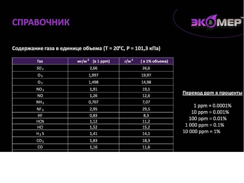 Таблица содержания газов в единице объема
