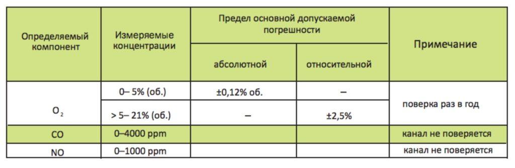 Метрологические характеристики газоанализатора ИКТС-11У.1