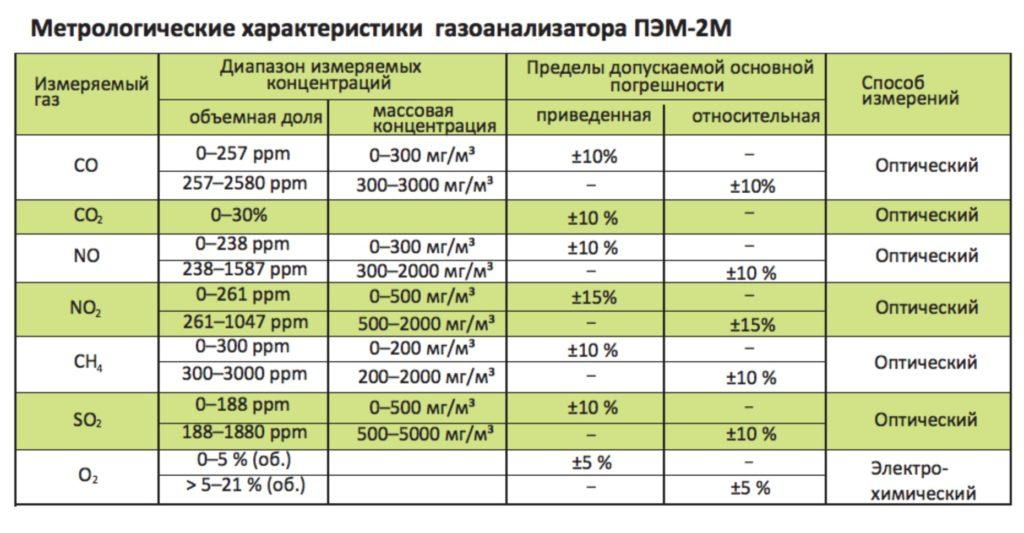 Метрологические данные газоанализатора ПЭМ-2М