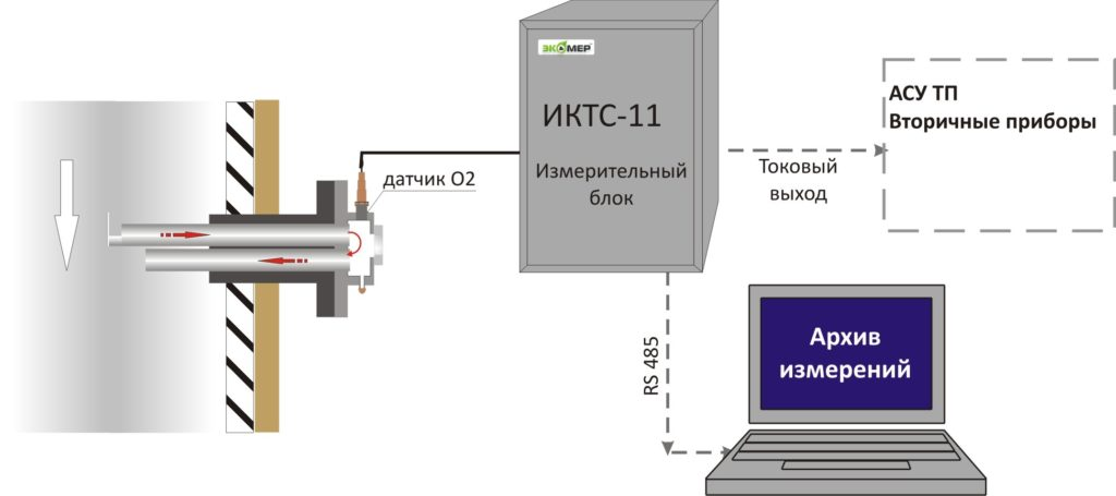 Схема монтажа газоанализатора ИКТС-11У