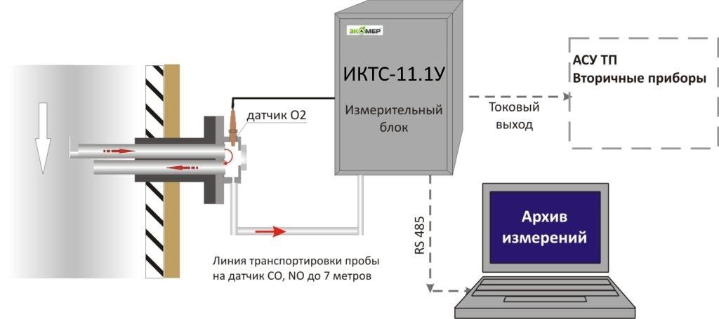 Схема установки ИКТС-11У.1