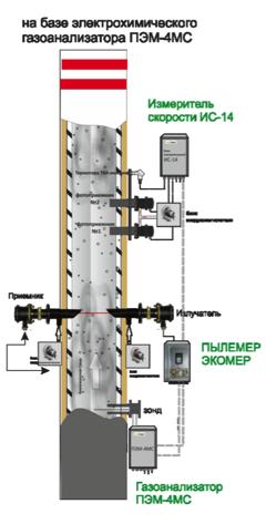 Схема монтажа газоаналитического оборудования при электрохимическом методе анализа