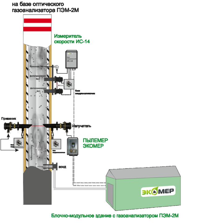 Схема монтажа газоаналитического оборудования при оптическом методе анализа