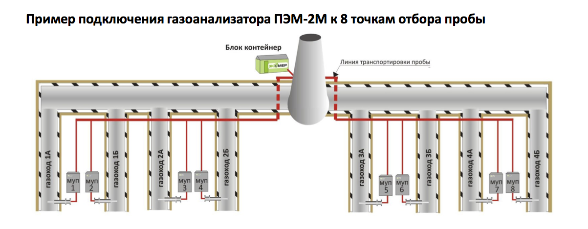 Точки установки оборудования на газоходе