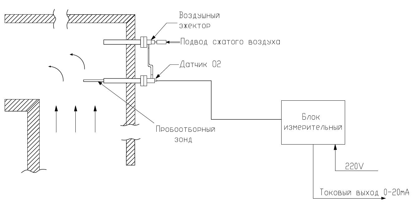 Пример установки газоанализатора с дополнительным блоком воздушного эжектора