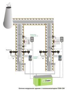 Установка газоаналитического оборудования на газоходе