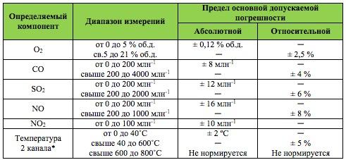 Метрологические характеристики ПЭМ-4МС