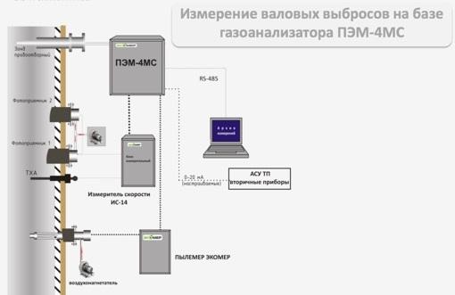 Схема установки оборудования для измерения валовых выбросов