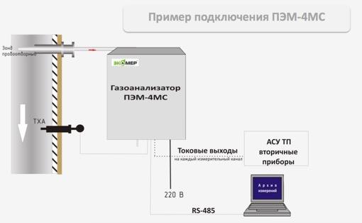 Подключение газоанализатора ПЭМ-4МС пример