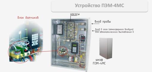 Принципиальное устройство газоанализатора ПЭМ-4МС